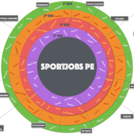 PAY's sport jobs